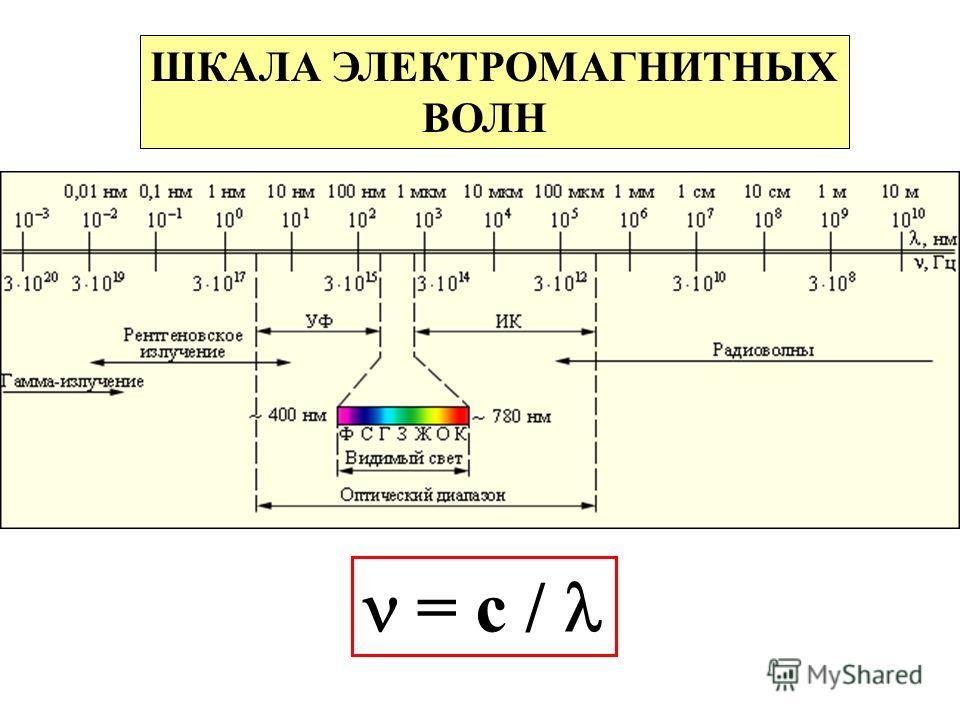 ШКАЛА ЭЛЕКТРОМАГНИТНЫХ ВОЛН = с /