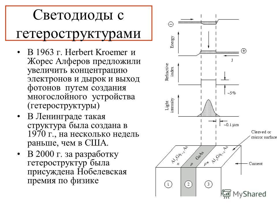 Светодиоды с гетероструктурами В 1963 г. Herbert Kroemer и Жорес Алферов предложили увеличить концентрацию электронов и дырок и выход фотонов путем создания многослойного устройства (гетероструктуры) В Ленинграде такая структура была создана в 1970 г