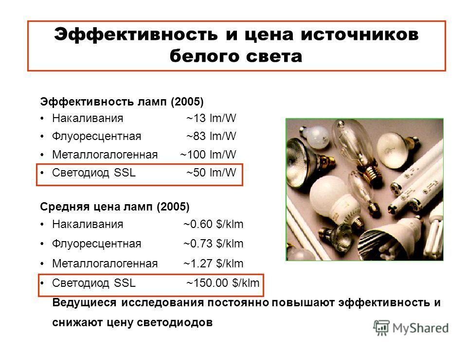 Эффективность ламп (2005) Накаливания ~13 lm/W Флуоресцентная ~83 lm/W Металлогалогенная ~100 lm/W Светодиод SSL ~50 lm/W Средняя цена ламп (2005) Накаливания ~0.60 $/klm Флуоресцентная ~0.73 $/klm Металлогалогенная ~1.27 $/klm Светодиод SSL ~150.00