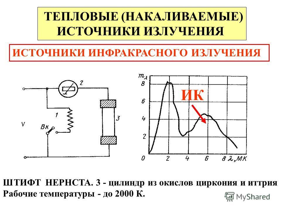 ТЕПЛОВЫЕ (НАКАЛИВАЕМЫЕ) ИСТОЧНИКИ ИЗЛУЧЕНИЯ ИСТОЧНИКИ ИНФРАКРАСНОГО ИЗЛУЧЕНИЯ ШТИФТ НЕРНСТА. 3 - цилиндр из окислов циркония и иттрия. Рабочие температуры - до 2000 К. ИК