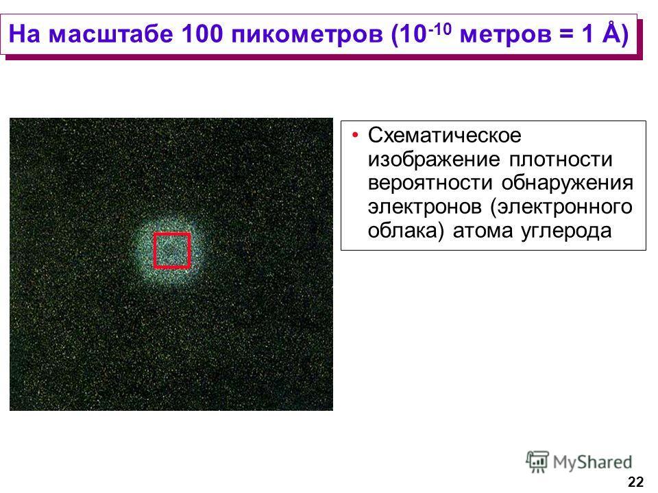22 На масштабе 100 пикометров (10 -10 метров = 1 Å) Схематическое изображение плотности вероятности обнаружения электронов (электронного облака) атома углерода