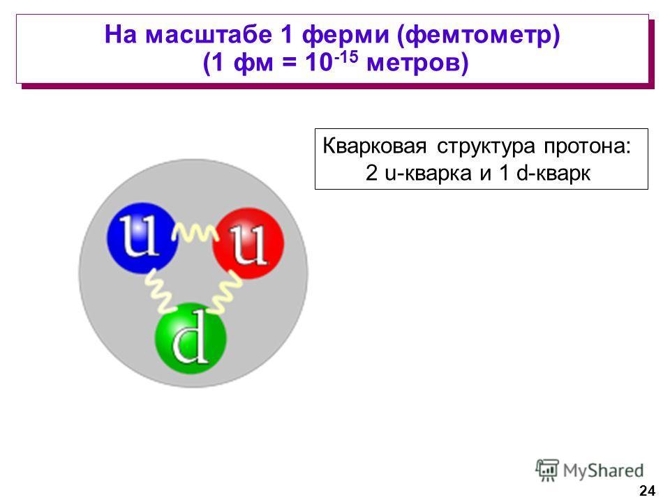 24 На масштабе 1 ферми (фемтометр) (1 фм = 10 -15 метров) Кварковая структура протона: 2 u-кварка и 1 d-кварк