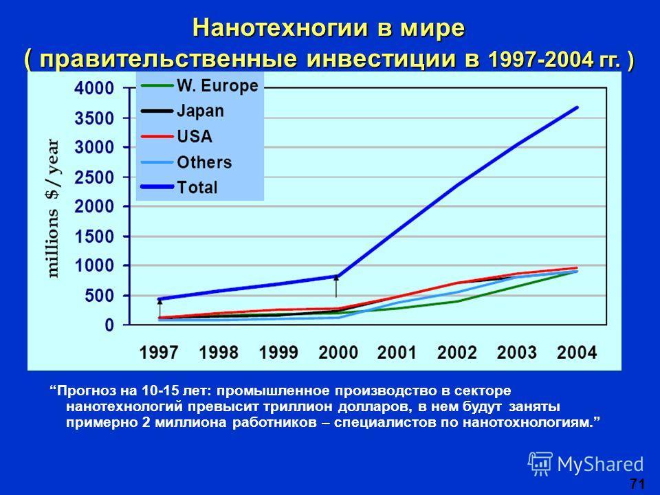 71 Нанотехногии в мире ( правительственные инвестиции в 1997-2004 гг. ) Прогноз на 10-15 лет: промышленное производство в секторе нанотехнологий превысит триллион долларов, в нем будут заняты примерно 2 миллиона работников – специалистов по нанотохно