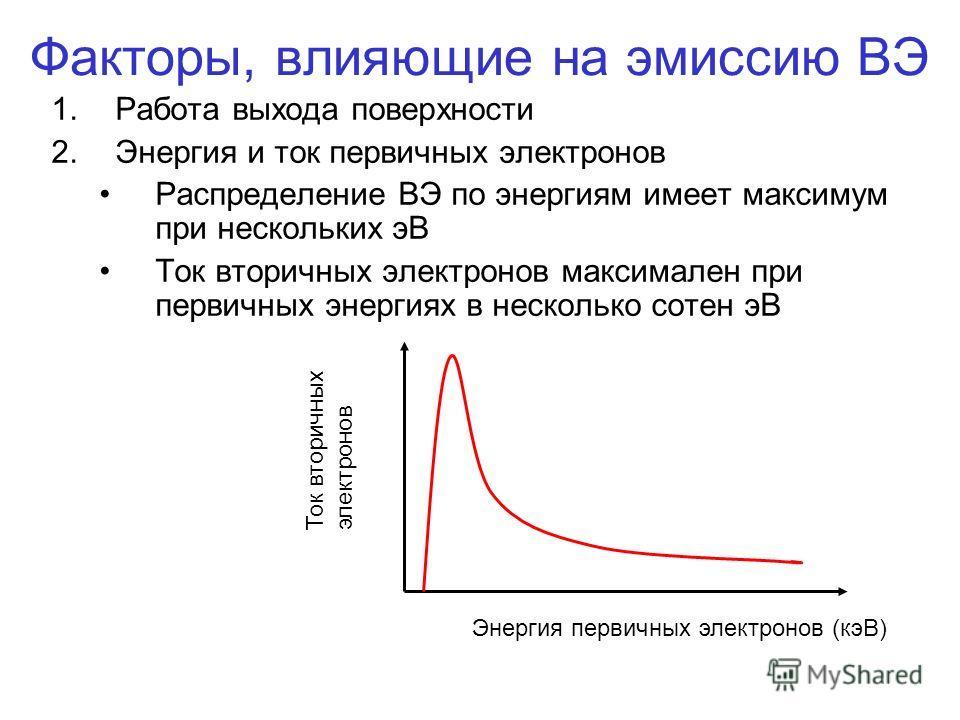 Факторы, влияющие на эмиссию ВЭ 1.Работа выхода поверхности 2.Энергия и ток первичных электронов Распределение ВЭ по энергиям имеет максимум при нескольких эВ Ток вторичных электронов максимален при первичных энергиях в несколько сотен эВ Энергия пер