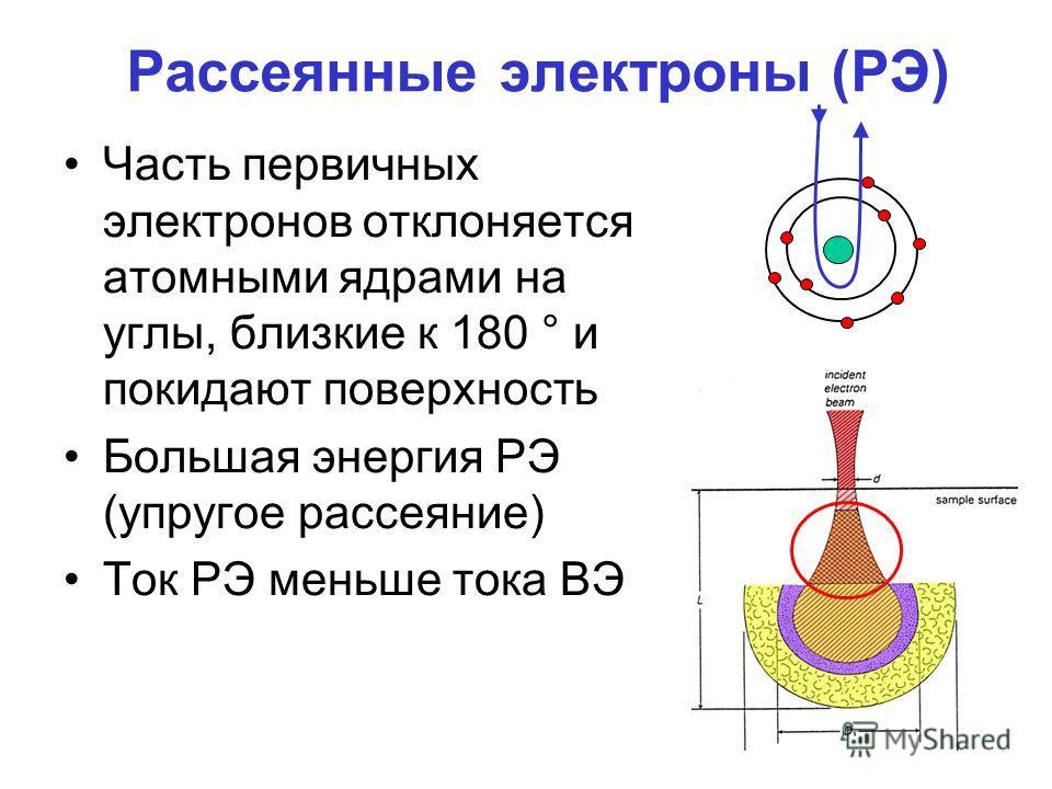 Рассеянные электроны (РЭ) Часть первичных электронов отклоняется атомными ядрами на углы, близкие к 180 ° и покидают поверхность Большая энергия РЭ (упругое рассеяние) Ток РЭ меньше тока ВЭ