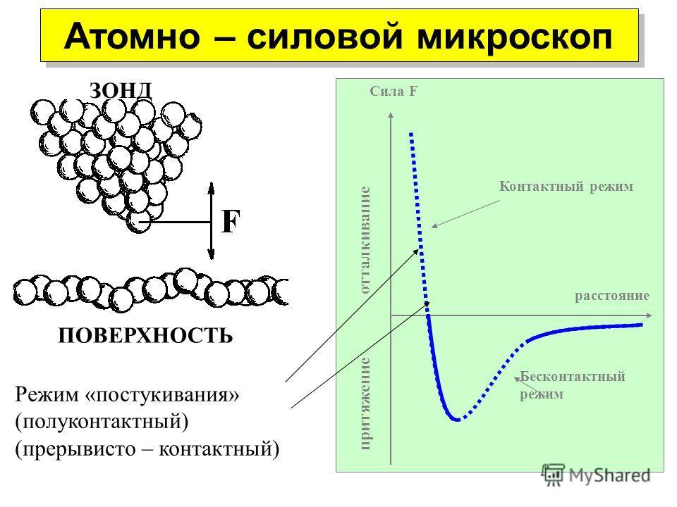 Атомно – силовой микроскоп ЗОНД ПОВЕРХНОСТЬ Сила F отталкивание расстояние Контактный режим Бесконтактный режим притяжение Режим «постукивания» (полуконтактный) (прерывисто – контактный)