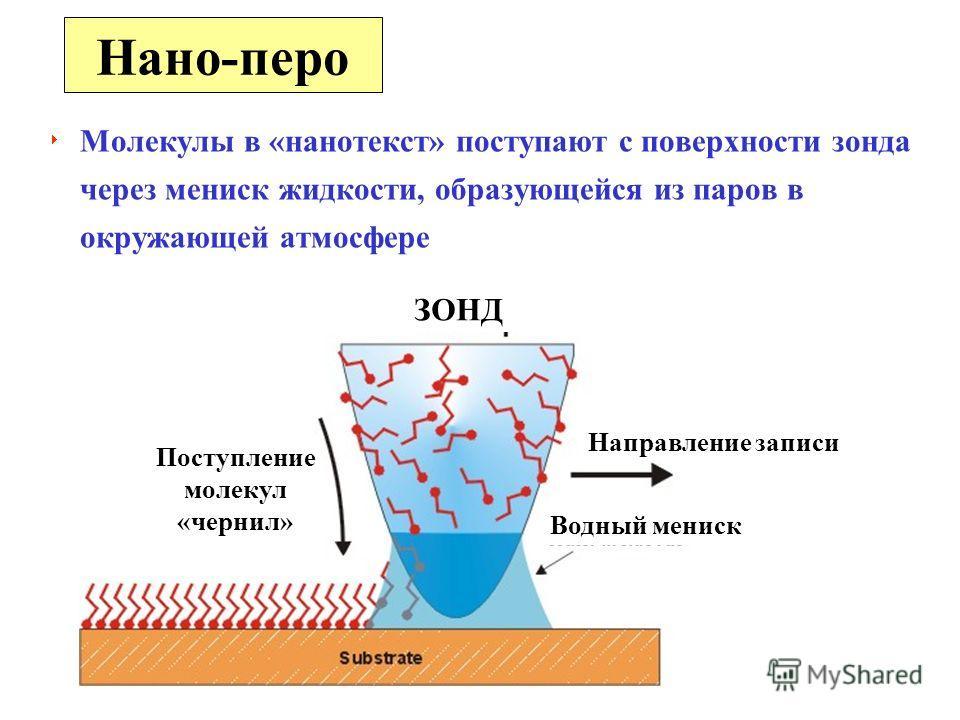 Молекулы в «нанотекст» поступают с поверхности зонда через мениск жидкости, образующейся из паров в окружающей атмосфере Нано-перо Направление записи Водный мениск Поступление молекул «чернил» ЗОНД