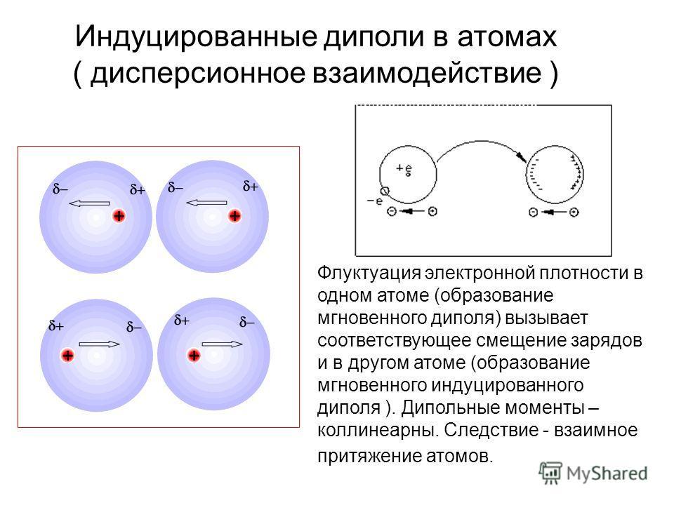 Индуцированные диполи в атомах ( дисперсионное взаимодействие ) Флуктуация электронной плотности в одном атоме (образование мгновенного диполя) вызывает соответствующее смещение зарядов и в другом атоме (образование мгновенного индуцированного диполя