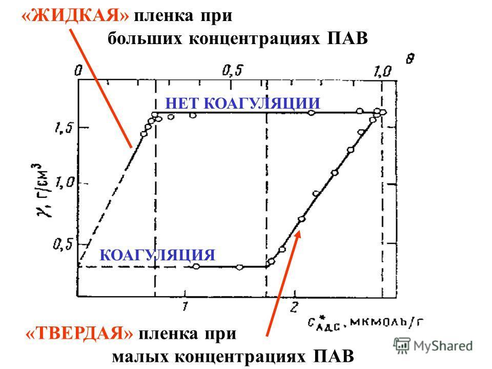 КОАГУЛЯЦИЯ НЕТ КОАГУЛЯЦИИ «ЖИДКАЯ» пленка при больших концентрациях ПАВ «ТВЕРДАЯ» пленка при малых концентрациях ПАВ