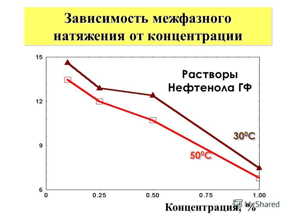 Зависимость межфазного натяжения от концентрации 50 0 С 300С300С300С300С 300С300С300С300С Растворы Нефтенола ГФ Концентрация, %