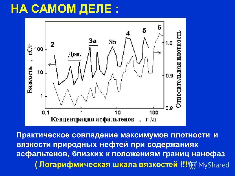 НА САМОМ ДЕЛЕ : Практическое совпадение максимумов плотности и вязкости природных нефтей при содержаниях асфальтенов, близких к положениям границ нанофаз ( Логарифмическая шкала вязкостей !!! )