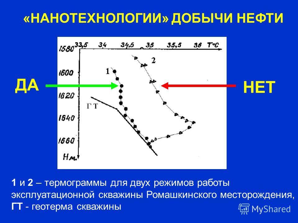 1 и 2 – термограммы для двух режимов работы эксплуатационной скважины Ромашкинского месторождения, ГТ - геотерма скважины «НАНОТЕХНОЛОГИИ» ДОБЫЧИ НЕФТИ ДА НЕТ