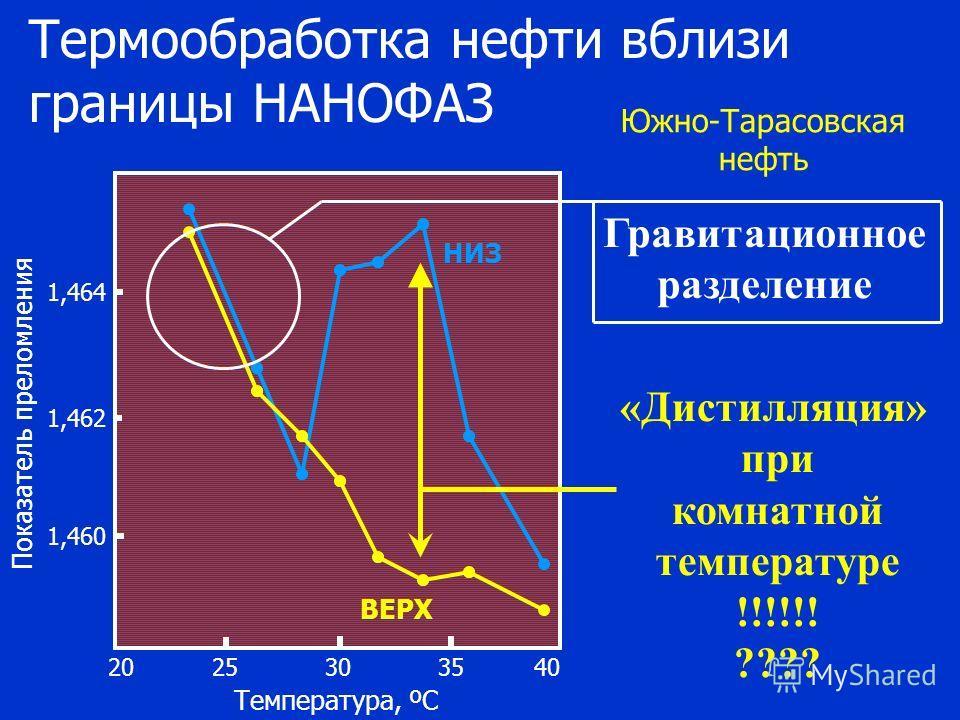 НИЗ ВЕРХ 2030352540 Температура, ºС 1,460 1,462 1,464 Показатель преломления Южно-Тарасовская нефть Термообработка нефти вблизи границы НАНОФАЗ «Дистилляция» при комнатной температуре !!!!!! ???? Гравитационное разделение