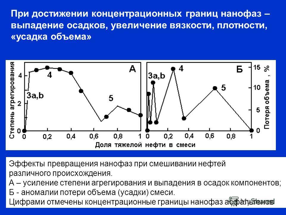 Эффекты превращения нанофаз при смешивании нефтей различного происхождения. А – усиление степени агрегирования и выпадения в осадок компонентов; Б - аномалии потери объема (усадки) смеси. Цифрами отмечены концентрационные границы нанофаз асфальтенов