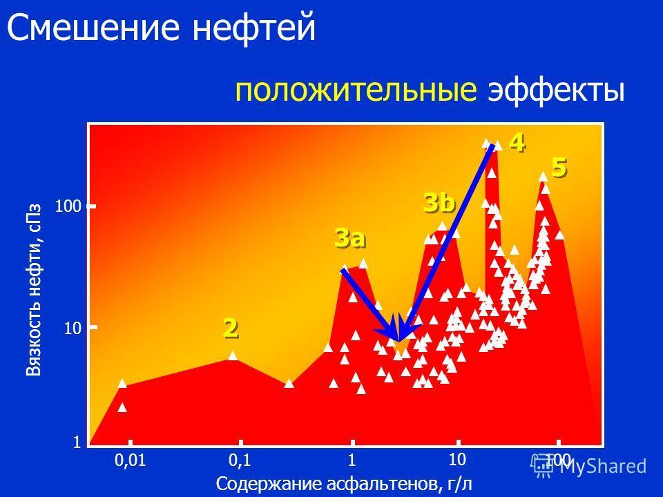 Содержание асфальтенов, г/л 0,010,11 10 100 1 10 100 Вязкость нефти, сПз 2 2 3a3a 3a3a 3b3b 3b3b 4 4 5 5 Смешение нефтей положительные эффекты