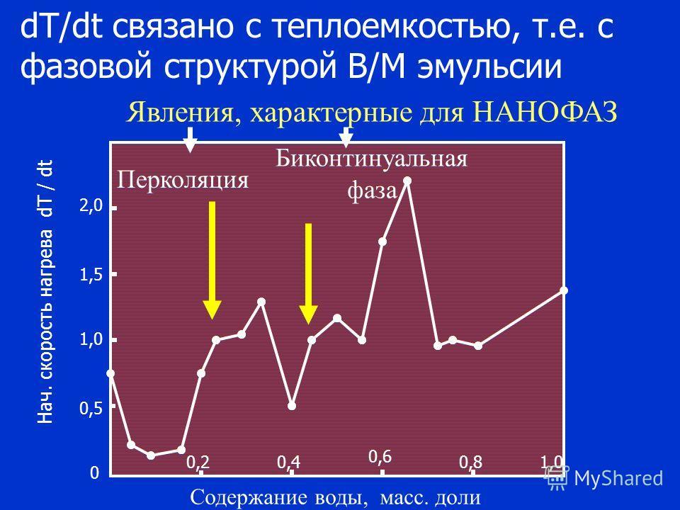 dT/dt связано с теплоемкостью, т.е. с фазовой структурой В/М эмульсии 2,0 1,5 1,0 0,5 0 0,4 0,6 0,21,0 Содержание воды, масс. доли Нач. скорость нагрева dT / dt 0,8 Перколяция Биконтинуальная фаза Явления, характерные для НАНОФАЗ