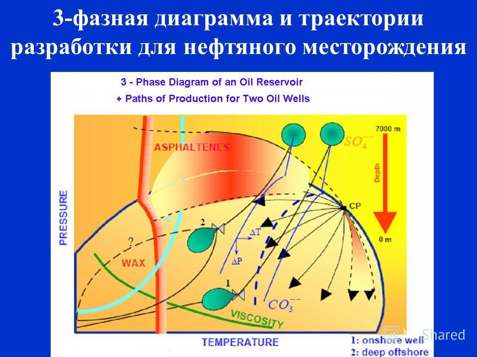 3-фазная диаграмма и траектории разработки для нефтяного месторождения