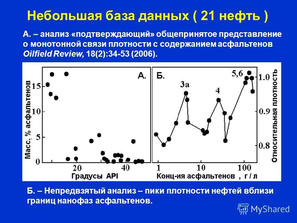 Небольшая база данных ( 21 нефть ) А. – анализ «подтверждающий» общепринятое представление о монотонной связи плотности с содержанием асфальтенов Oilfield Review, 18(2):34-53 (2006). Б. – Непредвзятый анализ – пики плотности нефтей вблизи границ нано