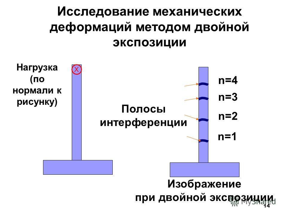 14 Исследование механических деформаций методом двойной экспозиции Нагрузка (по нормали к рисунку) Изображение при двойной экспозиции Полосы интерференции X n=1 n=2 n=3 n=4