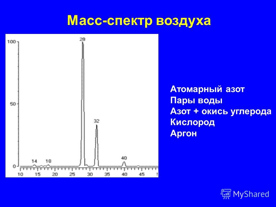 Масс-спектр воздуха Атомарный азот Пары воды Азот + окись углерода Кислород Аргон
