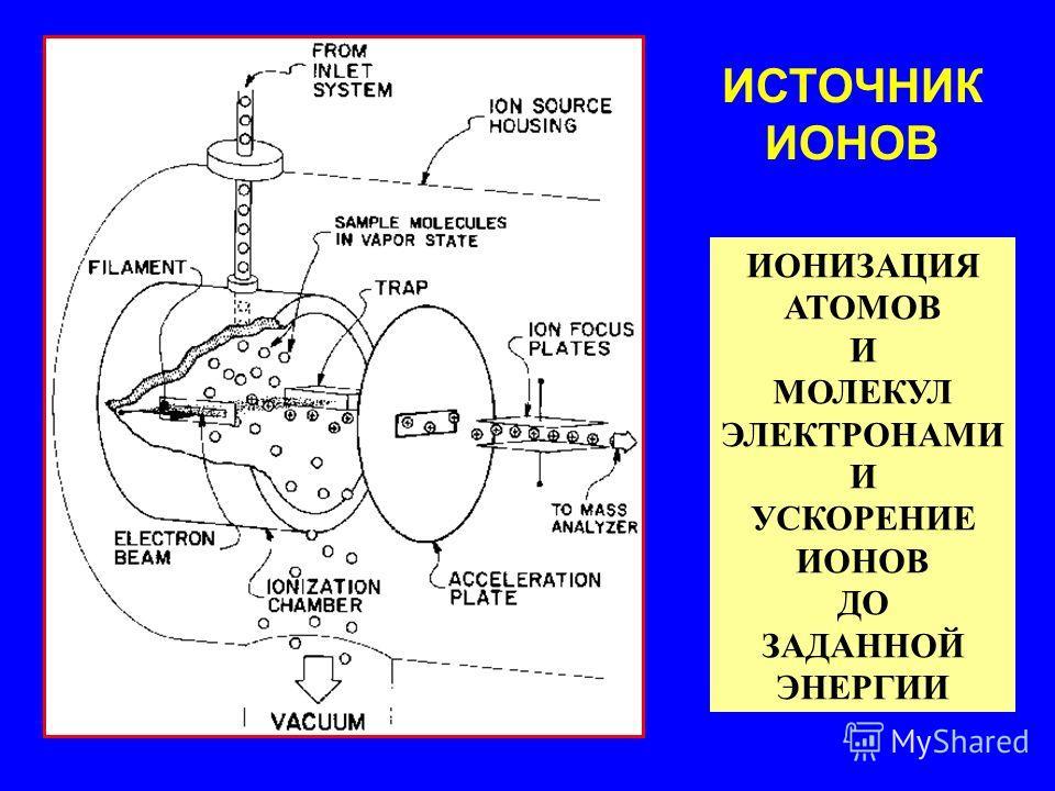 ИОНИЗАЦИЯ АТОМОВ И МОЛЕКУЛ ЭЛЕКТРОНАМИ И УСКОРЕНИЕ ИОНОВ ДО ЗАДАННОЙ ЭНЕРГИИ ИСТОЧНИК ИОНОВ