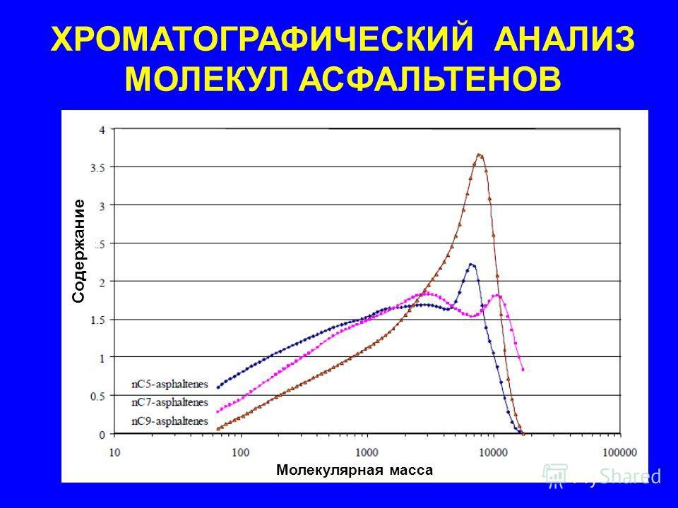 ХРОМАТОГРАФИЧЕСКИЙ АНАЛИЗ МОЛЕКУЛ АСФАЛЬТЕНОВ Молекулярная масса Содержание
