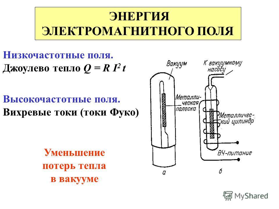 ЭНЕРГИЯ ЭЛЕКТРОМАГНИТНОГО ПОЛЯ Низкочастотные поля. Джоулево тепло Q = R I 2 t Высокочастотные поля. Вихревые токи (токи Фуко) Уменьшение потерь тепла в вакууме