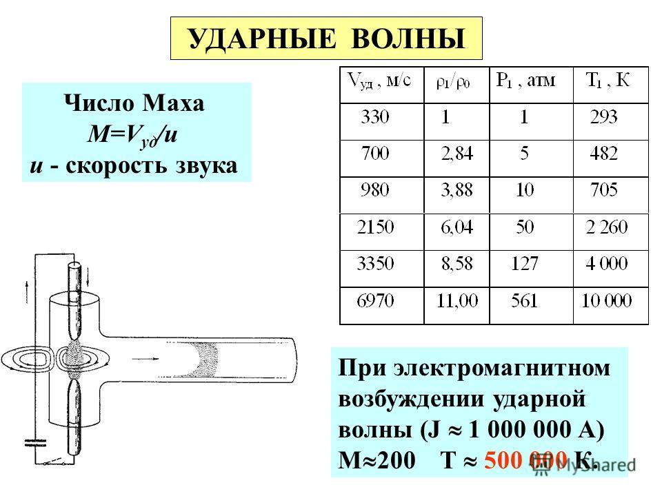 УДАРНЫЕ ВОЛНЫ Число Маха М=V уд /u u - скорость звука При электромагнитном возбуждении ударной волны (J 1 000 000 А) М 200 T 500 000 К.