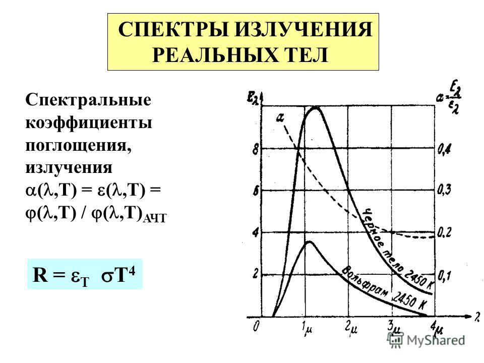 СПЕКТРЫ ИЗЛУЧЕНИЯ РЕАЛЬНЫХ ТЕЛ Спектральные коэффициенты поглощения, излучения (,Т) = (,Т) = (,Т) / (,Т) АЧТ R = Т T 4