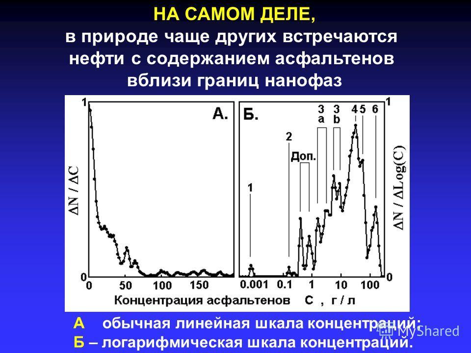 НА САМОМ ДЕЛЕ, в природе чаще других встречаются нефти с содержанием асфальтенов вблизи границ нанофаз А – обычная линейная шкала концентраций; Б – логарифмическая шкала концентраций.