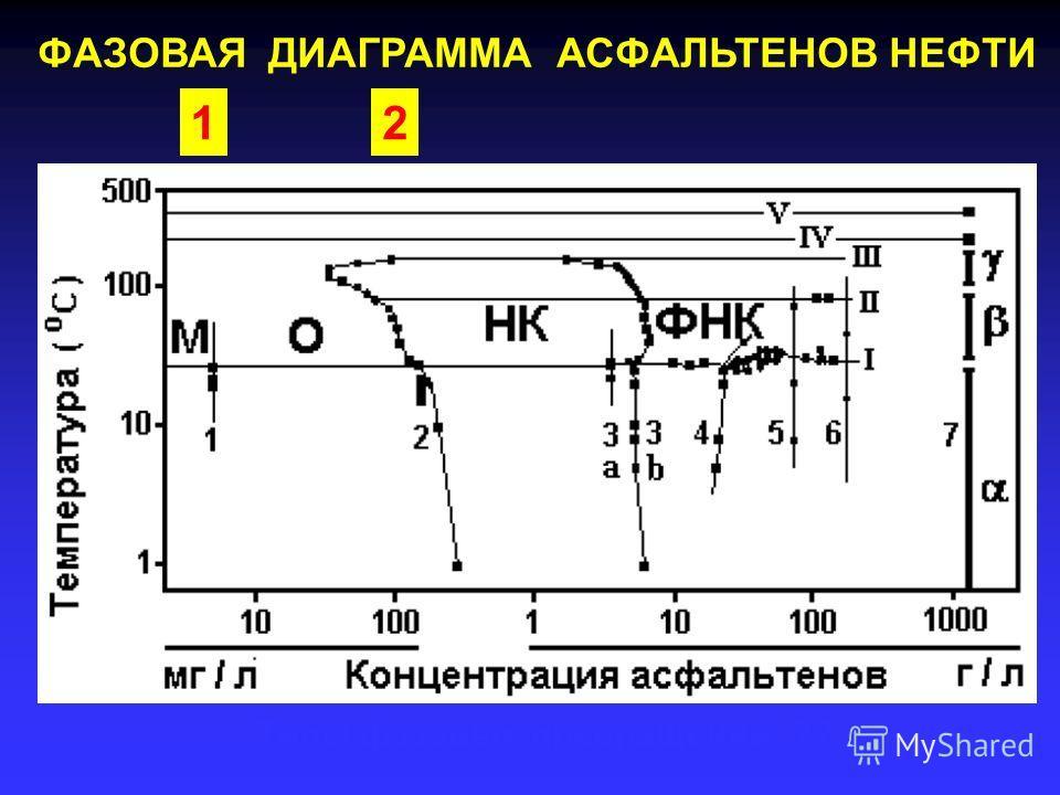 ФАЗОВАЯ ДИАГРАММА АСФАЛЬТЕНОВ НЕФТИ Какие молекулы ??Структура агрегатов ?? Типы фазовых превращений ?? 12