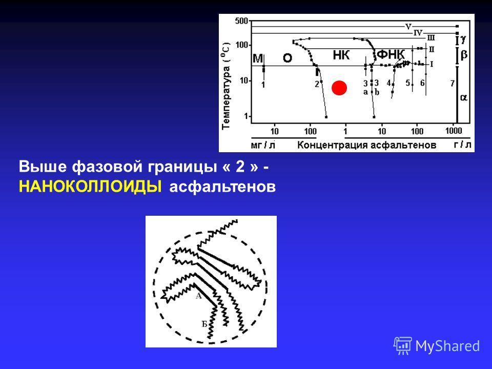 Выше фазовой границы « 2 » - НАНОКОЛЛОИДЫ асфальтенов