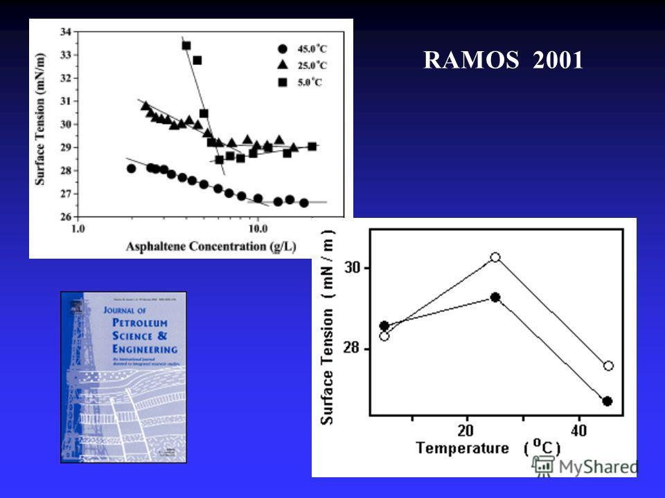 RAMOS 2001