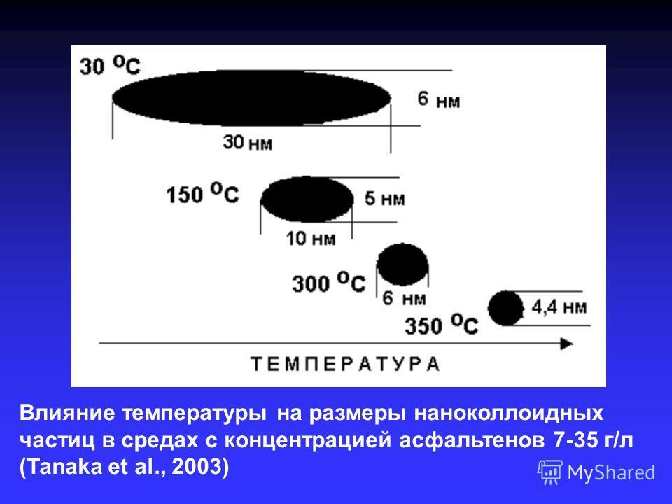 Влияние температуры на размеры наноколлоидных частиц в средах с концентрацией асфальтенов 7-35 г/л (Tanaka et al., 2003)