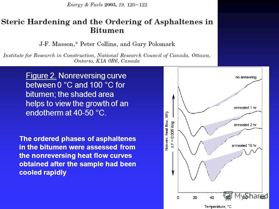 Figure 2. Nonreversing curve between 0 °C and 100 °C for bitumen; the shaded area helps to view the growth of an endotherm at 40-50 °C. The ordered phases of asphaltenes in the bitumen were assessed from the nonreversing heat flow curves obtained aft
