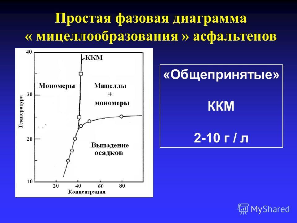 Простая фазовая диаграмма « мицеллообразования » асфальтенов «Общепринятые» ККМ 2-10 г / л