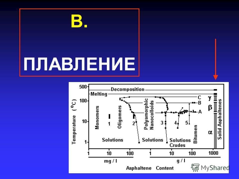 В. ПЛАВЛЕНИЕ