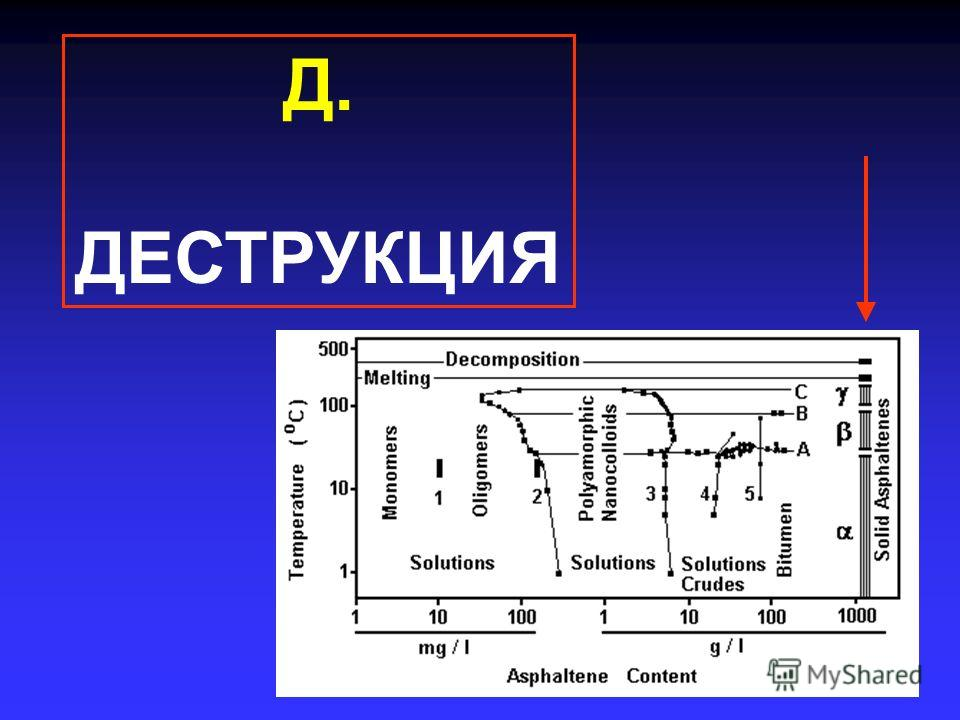 Д. ДЕСТРУКЦИЯ