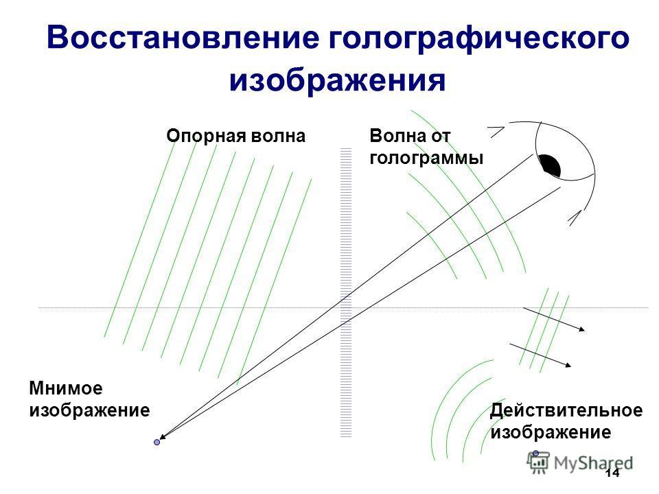14 Восстановление голографического изображения Мнимое изображение Действительное изображение Волна от голограммы Опорная волна