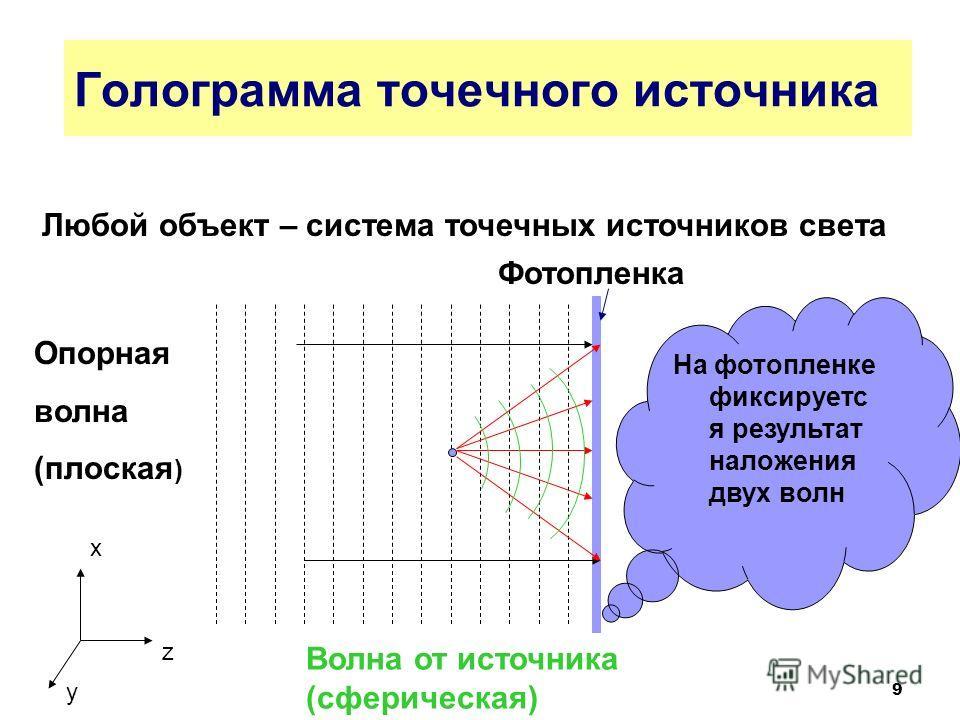 9 Голограмма точечного источника Любой объект – система точечных источников света Опорная волна (плоская ) На фотопленке фиксируетс я результат наложения двух волн Волна от источника (сферическая) Фотопленка x z y