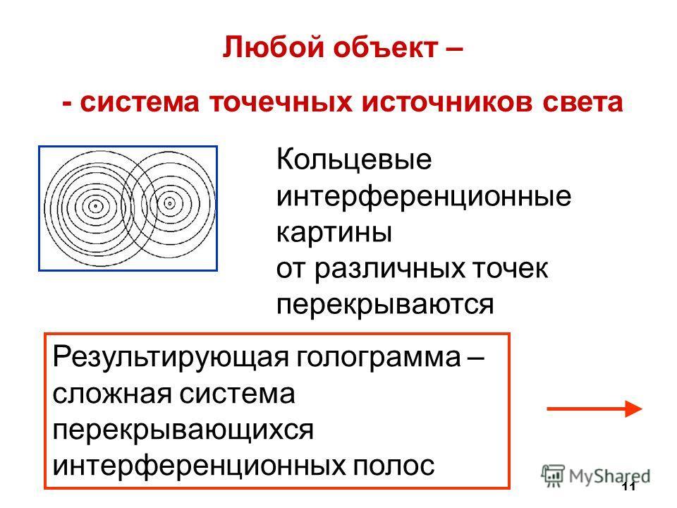 11 Любой объект – - система точечных источников света Кольцевые интерференционные картины от различных точек перекрываются Результирующая голограмма – сложная система перекрывающихся интерференционных полос