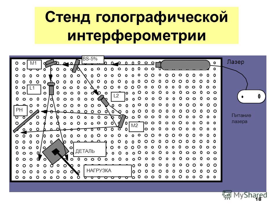 18 Стенд голографической интерферометрии Лазер BS-5% M1 L1 L2 PH M2 ДЕТАЛЬ Питание лазера НАГРУЗКА Стенд голографической интерферометрии