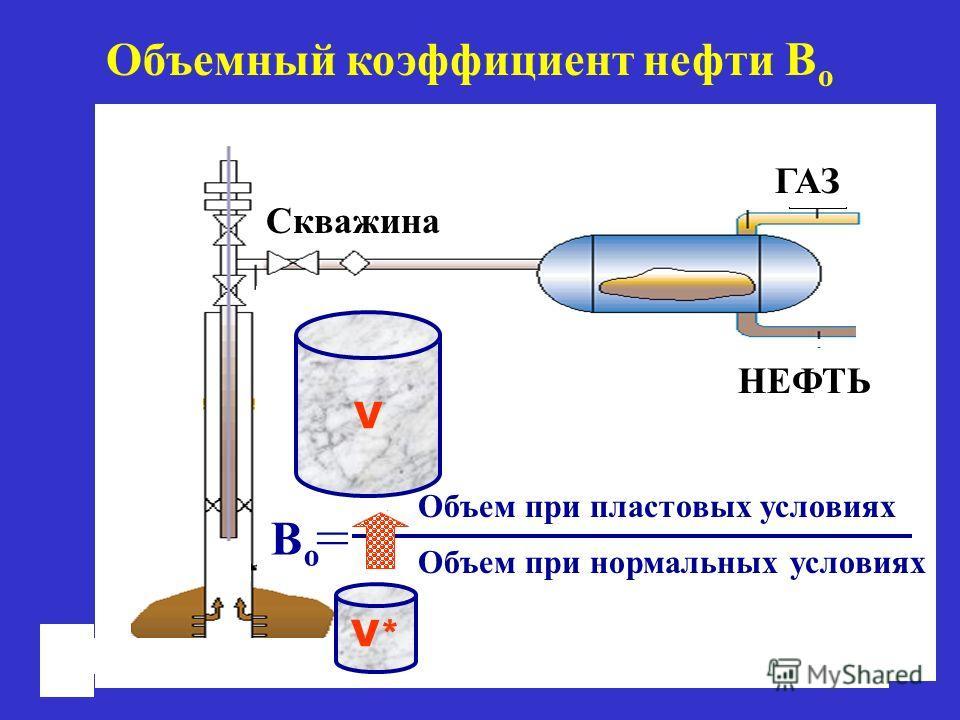 Объемный коэффициент нефти B o ГАЗ V* V BoBo Объем при пластовых условиях Объем при нормальных условиях Скважина = НЕФТЬ