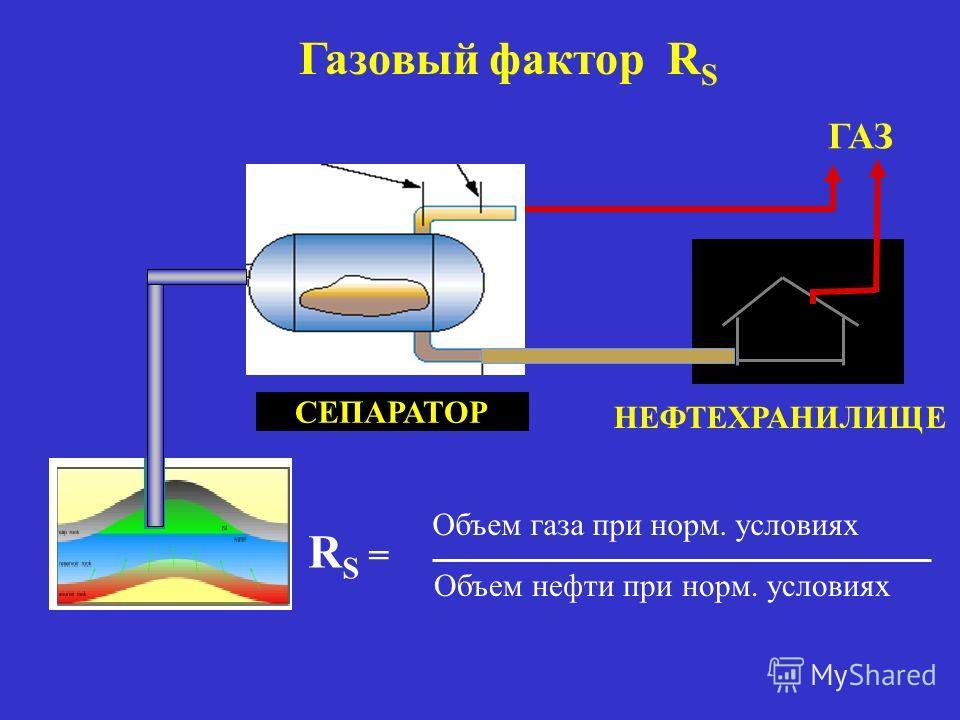 Газовый фактор R S СЕПАРАТОР ГАЗ НЕФТЕХРАНИЛИЩЕ R S = Объем газа при норм. условиях Объем нефти при норм. условиях
