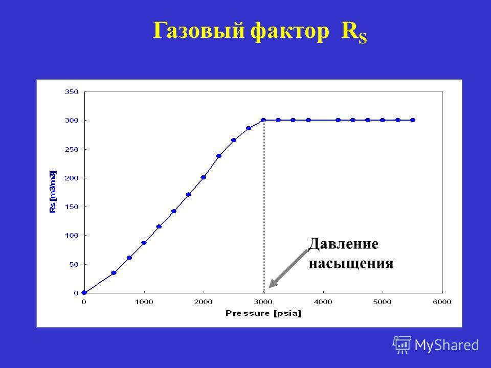 Газовый фактор R S Давление насыщения