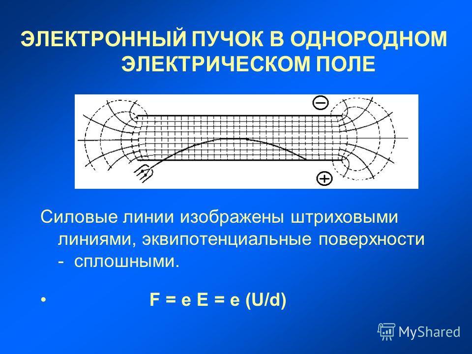 ЭЛЕКТРОННЫЙ ПУЧОК В ОДНОРОДНОМ ЭЛЕКТРИЧЕСКОМ ПОЛЕ Силовые линии изображены штриховыми линиями, эквипотенциальные поверхности - сплошными. F = e E = e (U/d)