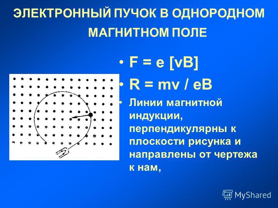 ЭЛЕКТРОННЫЙ ПУЧОК В ОДНОРОДНОМ МАГНИТНОМ ПОЛЕ F = e [vB] R = mv / eB Линии магнитной индукции, перпендикулярны к плоскости рисунка и направлены от чертежа к нам,