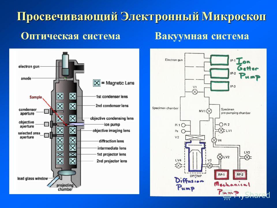Просвечивающий Электронный Микроскоп Оптическая системаВакуумная система