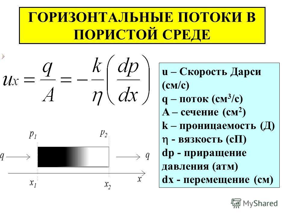ГОРИЗОНТАЛЬНЫЕ ПОТОКИ В ПОРИСТОЙ СРЕДЕ u – Скорость Дарси (см/с) q – поток (cм 3 /с) A – сечение (cм 2 ) k – проницаемость (Д) - вязкость (сП) dp - приращение давления (атм) dx - перемещение (см)