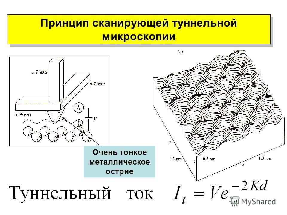 Принцип сканирующей туннельной микроскопии Очень тонкое металлическое острие